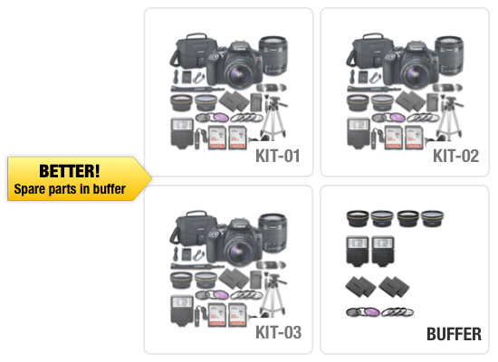 kits-with-buffer