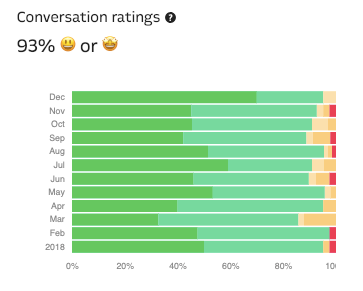 Intercom-conversation-ratings-