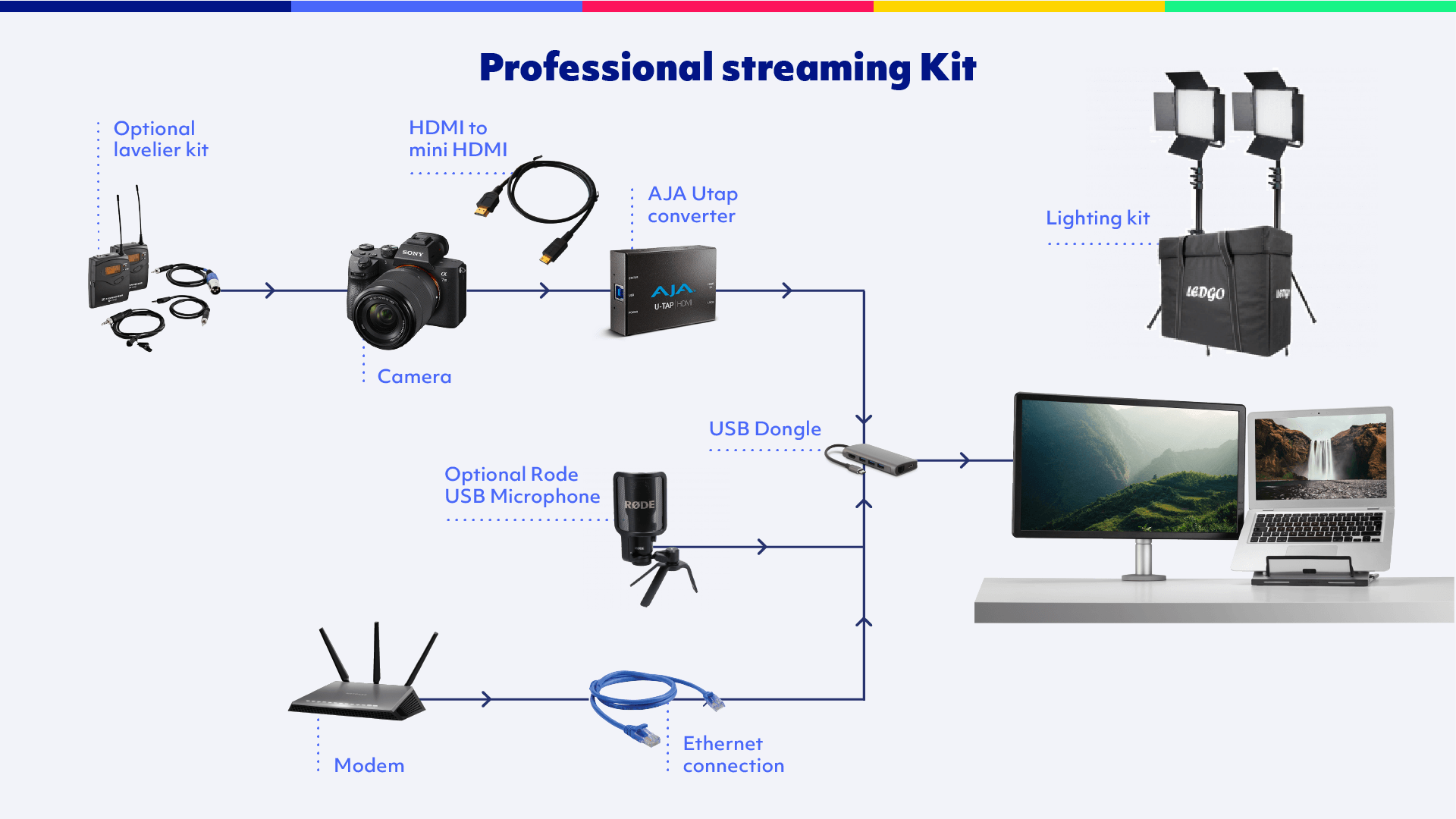 How to connect the professional webinar setup